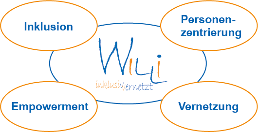Grafik der wichtigsten Gebiete des Projektes Willi